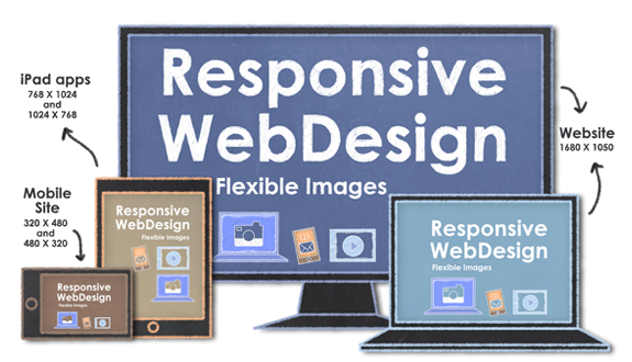 Mobile Responsive Web Development