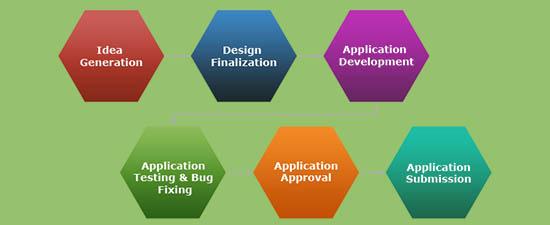 android-app-development3