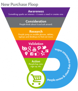 Digital Marketing Services USA Purchase Funnel
