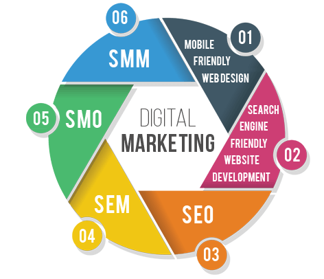Digital Marketing in India | Digital Marketing Services